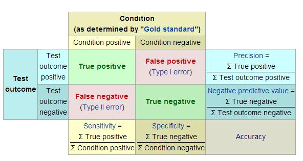 false negative vs